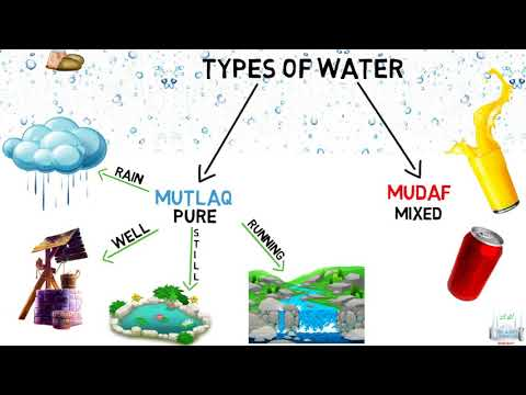 Types of Water in Islam - English