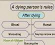 Noor Al-Ahkam - 24 Rules of Dead Person - English