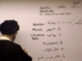 [Fiqh Lesson] Ghusl (Islamic Way of Washing) - H.I. Sayyed Abbas Ayleya - English
